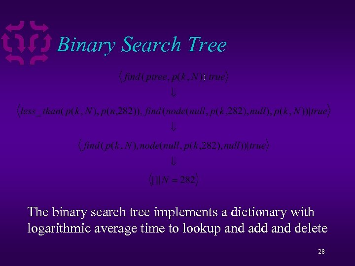 Binary Search Tree The binary search tree implements a dictionary with logarithmic average time