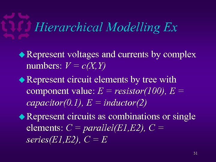 Hierarchical Modelling Ex u Represent voltages and currents by complex numbers: V = c(X,