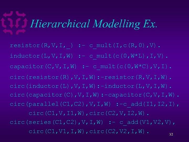 Hierarchical Modelling Ex. resistor(R, V, I, _) : - c_mult(I, c(R, 0), V). inductor(L,