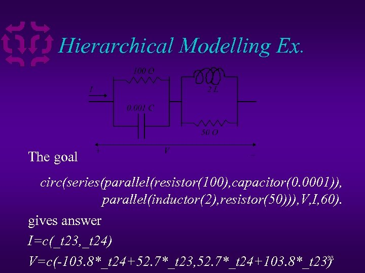Hierarchical Modelling Ex. The goal circ(series(parallel(resistor(100), capacitor(0. 0001)), parallel(inductor(2), resistor(50))), V, I, 60). gives