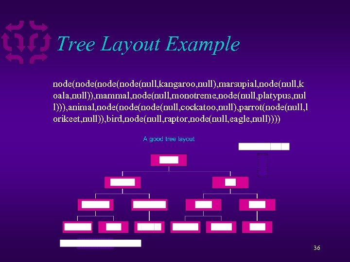 Tree Layout Example node(node(null, kangaroo, null), marsupial, node(null, k oala, null)), mammal, node(null, monotreme,