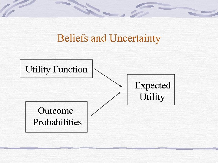 Beliefs and Uncertainty Utility Function Expected Utility Outcome Probabilities