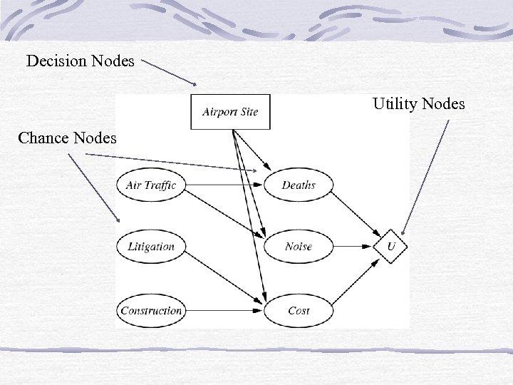 Decision Nodes Utility Nodes Chance Nodes