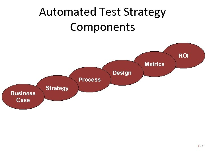 Automated Test Strategy Components ROI Metrics Design Process Business Case Strategy • 27
