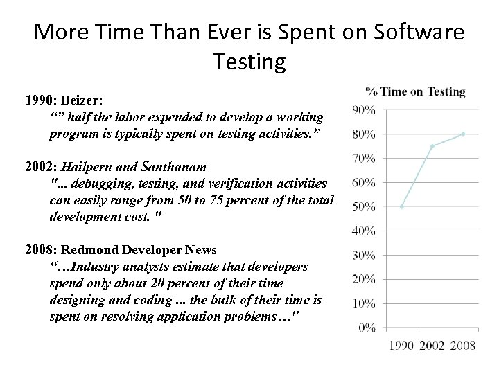 """More Time Than Ever is Spent on Software Testing 1990: Beizer: """""""" half the"""