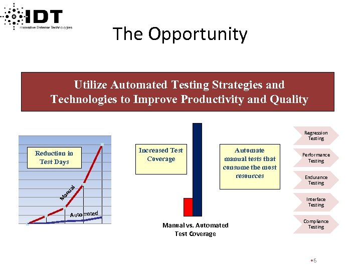The Opportunity Utilize Automated Testing Strategies and Technologies to Improve Productivity and Quality Regression