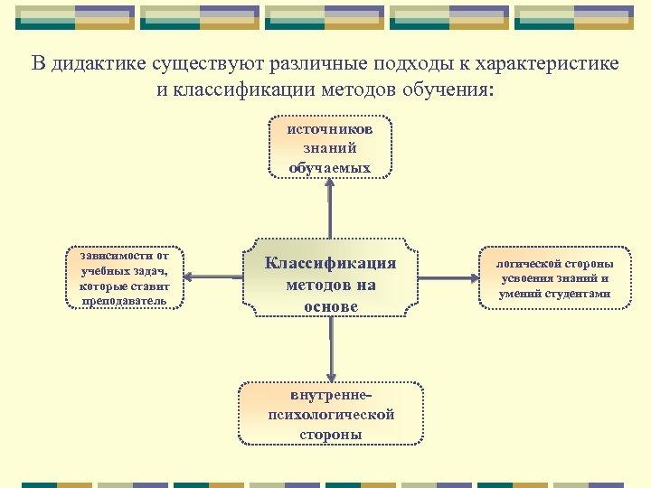 В дидактике существуют различные подходы к характеристике и классификации методов обучения: источников знаний обучаемых