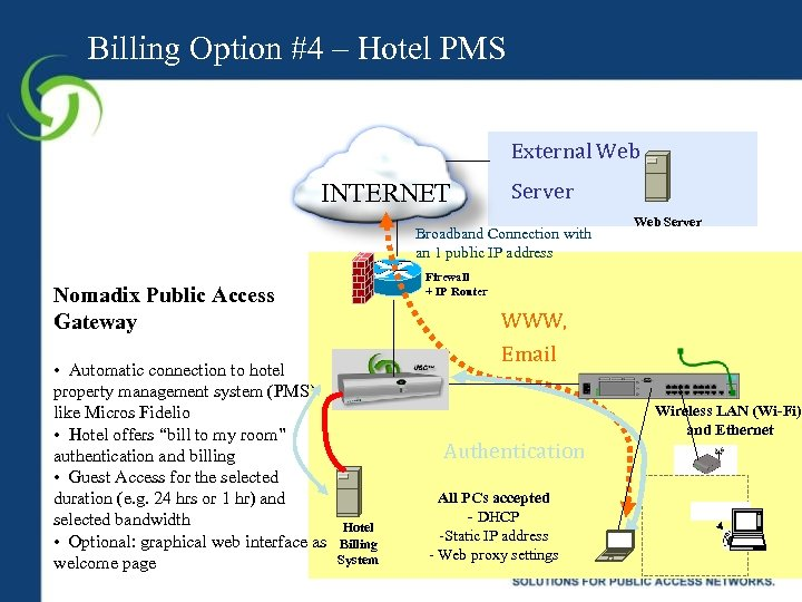 Billing Option #4 – Hotel PMS External Web INTERNET Server Broadband Connection with an