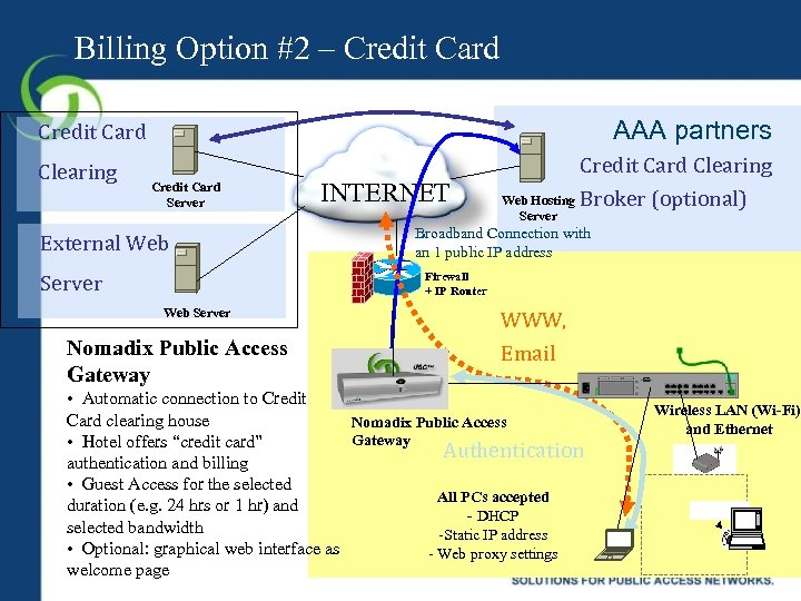 Billing Option #2 – Credit Card AAA partners Credit Card Clearing Credit Card Server
