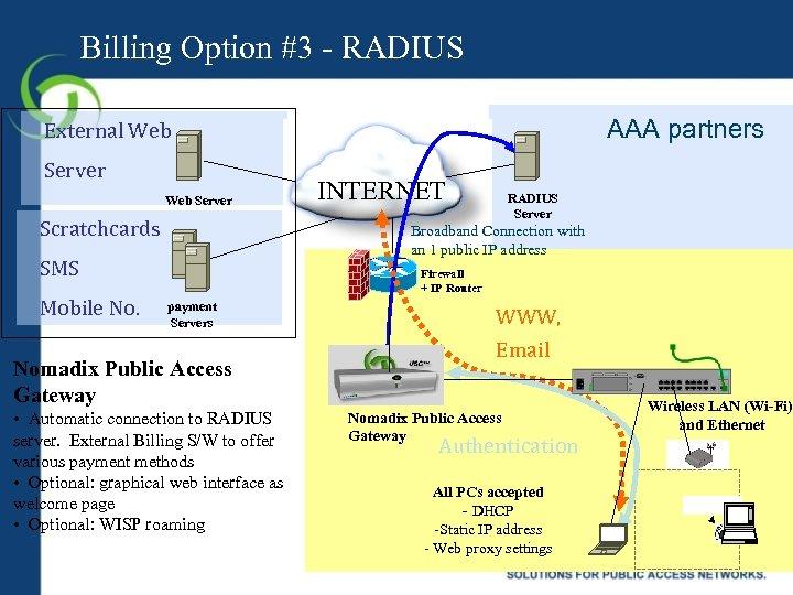 Billing Option #3 - RADIUS AAA partners External Web Server Scratchcards RADIUS Server Broadband