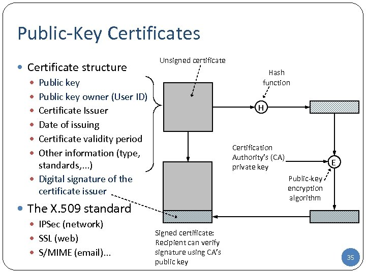 Public-Key Certificates Certificate structure Public key owner (User ID) Certificate Issuer Date of issuing