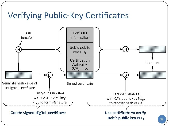 Verifying Public-Key Certificates Hash function Bob's ID information Bob's public key PUB H H