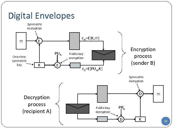 Digital Envelopes Symmetric encryption m One-time symmetric key cm=E[K, m] E PUA K E