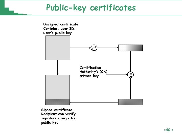 Public-key certificates Unsigned certificate Contains: user ID, user's public key H Certification Authority's (CA)