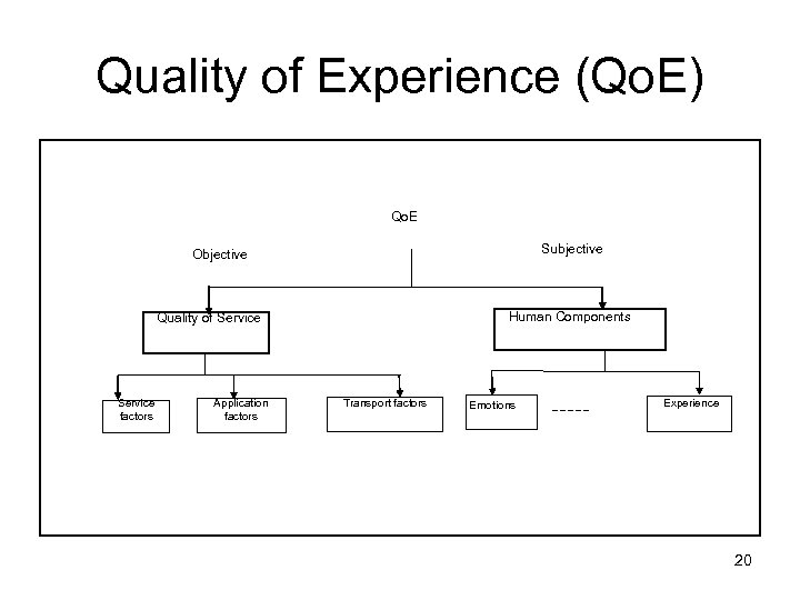 Quality of Experience (Qo. E) Qo. E Subjective Objective Human Components Quality of Service