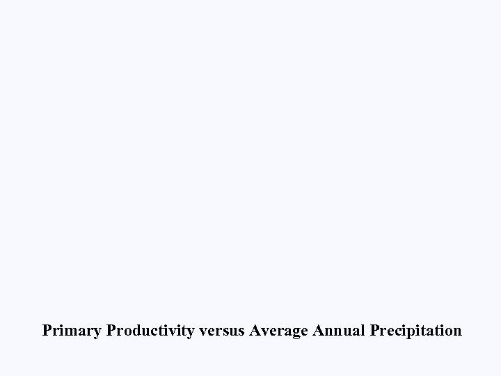 Primary Productivity versus Average Annual Precipitation