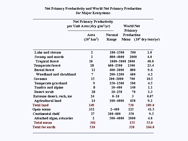 Net Primary Productivity and World Net Primary Production for Major Ecosystems _________________________________ Net Primary
