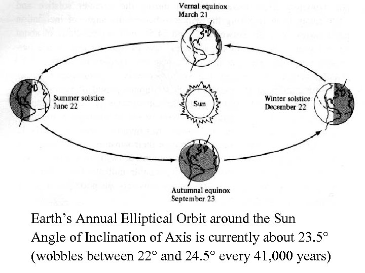 Earth's Annual Elliptical Orbit around the Sun Angle of Inclination of Axis is currently
