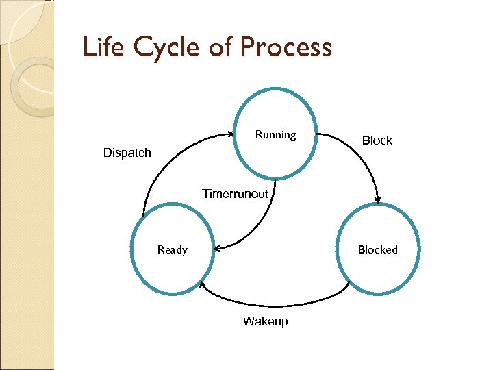 Life Cycle of Process Running Dispatch Block Timerrunout Ready Blocked Wakeup