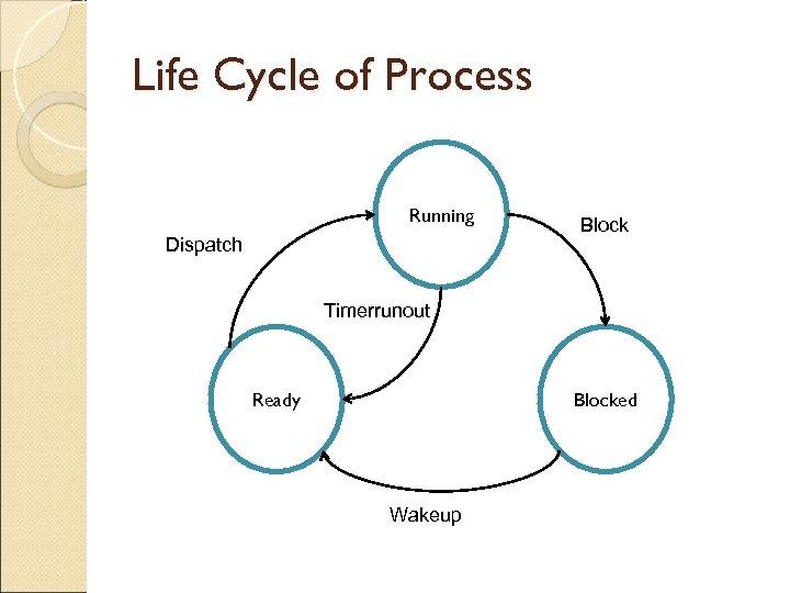 Life Cycle of Process Running Dispatch Block Timerrunout Ready Blocked Wakeup