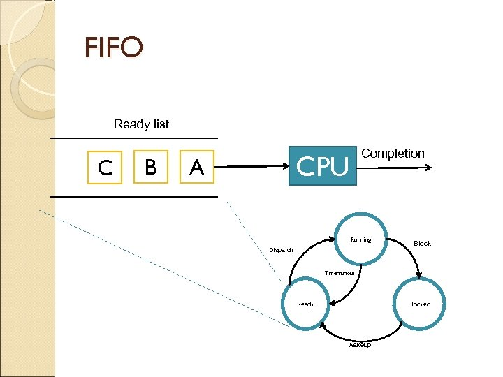 FIFO Ready list C B Completion CPU A Running Dispatch Block Timerrunout Ready Blocked