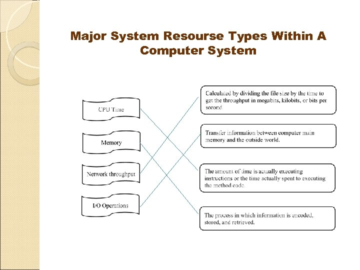 Major System Resourse Types Within A Computer System