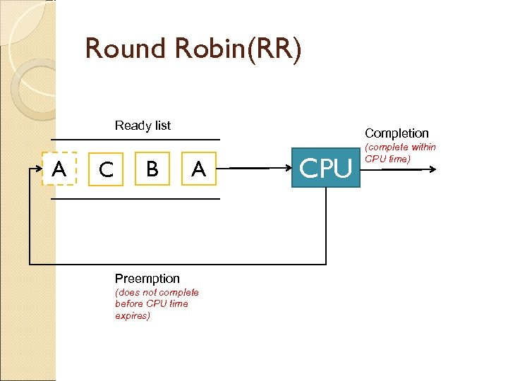 Round Robin(RR) Ready list A C B Completion A Preemption (does not complete before
