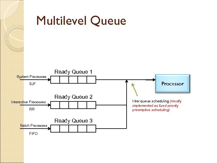Multilevel Queue System Processes Ready Queue 1 Processor SJF Interactive Processes Ready Queue 2