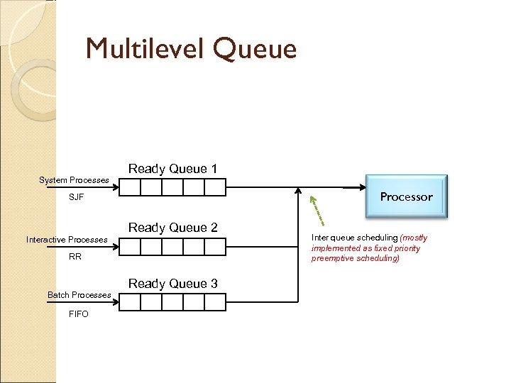 Multilevel Queue System Processes Ready Queue 1 Processor SJF Interactive Processes Ready Queue 2