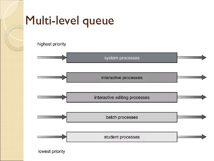 Multi-level queue