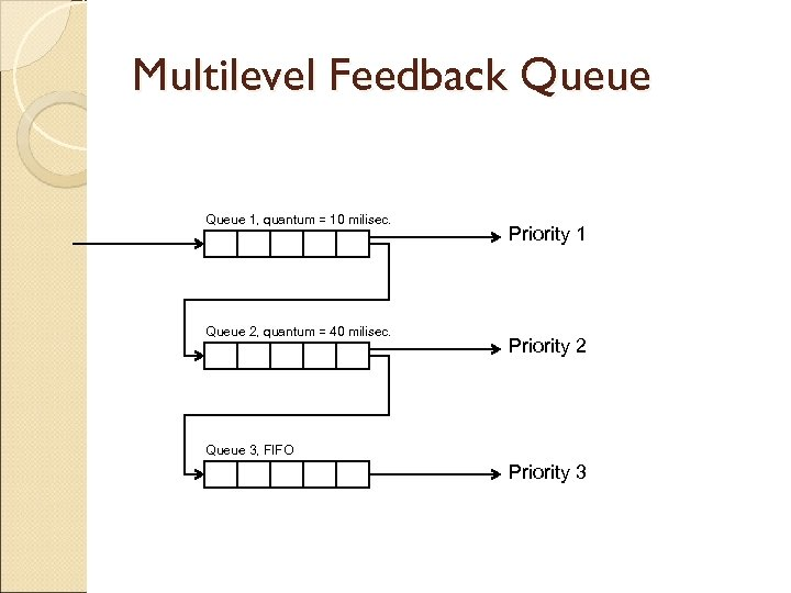 Multilevel Feedback Queue 1, quantum = 10 milisec. Queue 2, quantum = 40 milisec.