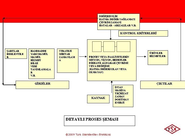 DEĞİŞKENLİK KATMA DEĞER SAĞLAMASI ÇEVRİM ZAMANI HATALAR - ARIZALILAR V. B. KONTROL KRİTERLERİ ŞARTLAR