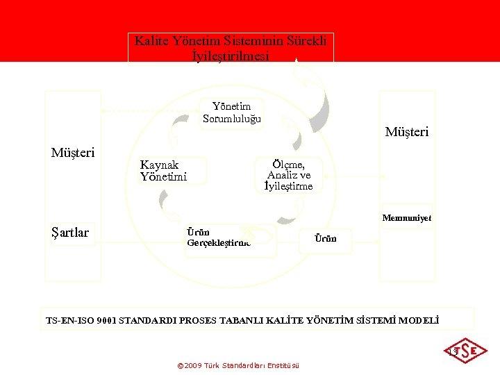Kalite Yönetim Sisteminin Sürekli İyileştirilmesi Yönetim Sorumluluğu Müşteri Kaynak Yönetimi Müşteri Ölçme, Analiz ve