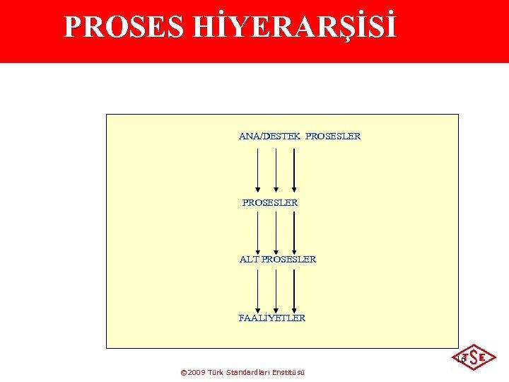 PROSES HİYERARŞİSİ ANA/DESTEK PROSESLER ALT PROSESLER FAALİYETLER 16 © 2009 Türk Standardları Enstitüsü