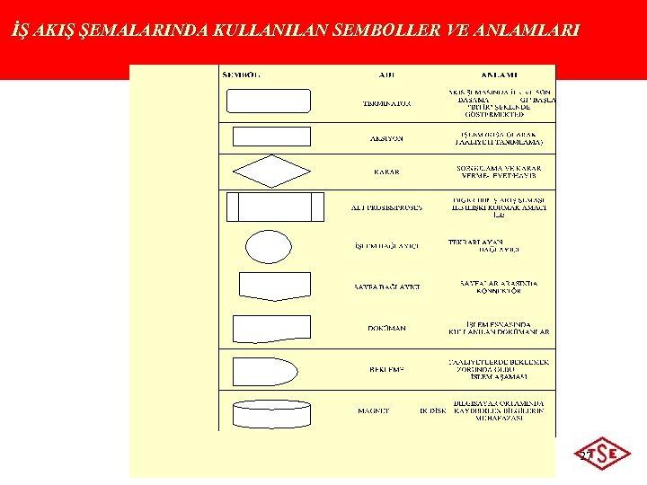 İŞ AKIŞ ŞEMALARINDA KULLANILAN SEMBOLLER VE ANLAMLARI 27 © 2009 Türk Standardları Enstitüsü