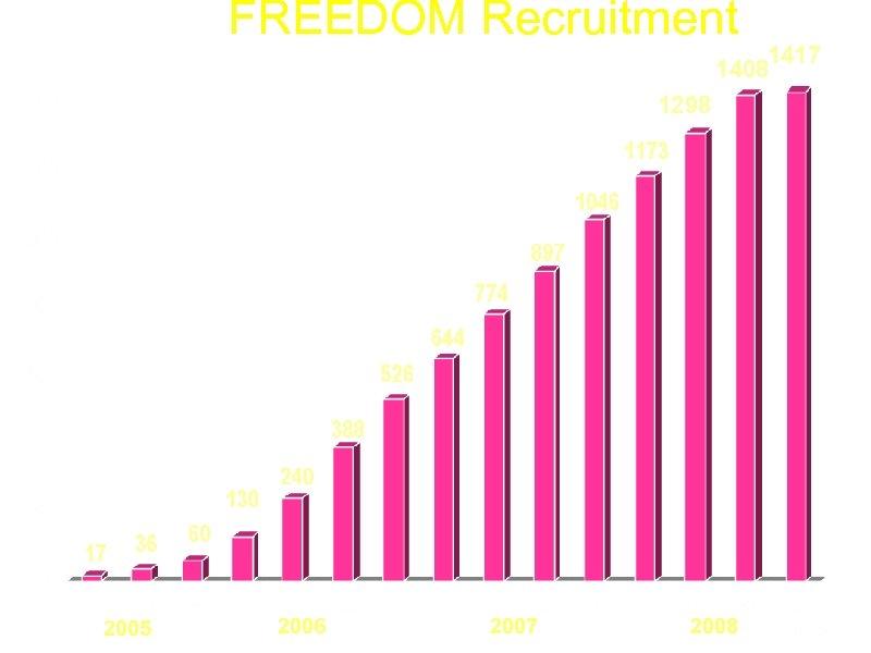 FREEDOM Recruitment 1417 1408 1298 2005 2006 2007 2008