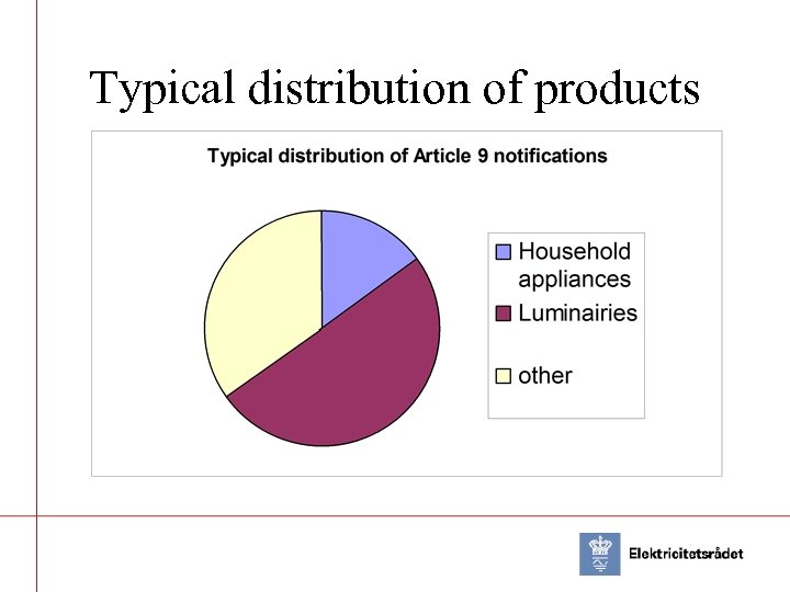 Typical distribution of products
