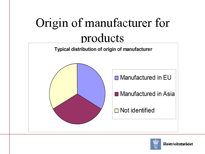 Origin of manufacturer for products