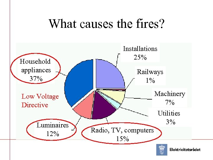 What causes the fires? Household appliances 37% Installations 25% Railways 1% Machinery 7% Low