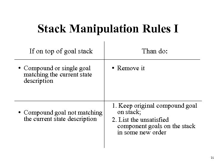 Stack Manipulation Rules I If on top of goal stack • Compound or single