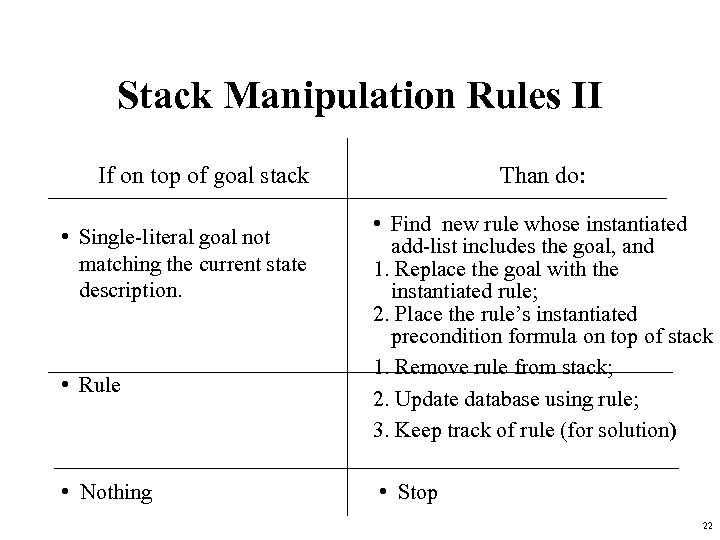 Stack Manipulation Rules II If on top of goal stack • Single-literal goal not