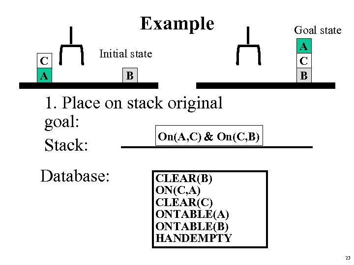 Example C A Initial state B Goal state A C B 1. Place on