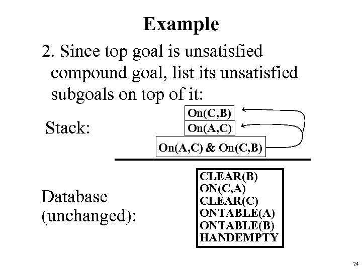 Example 2. Since top goal is unsatisfied compound goal, list its unsatisfied subgoals on