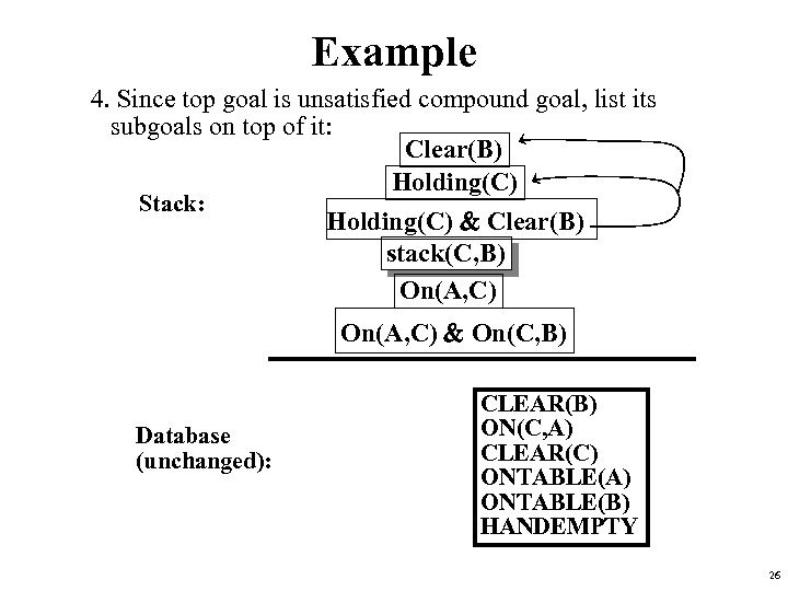 Example 4. Since top goal is unsatisfied compound goal, list its subgoals on top