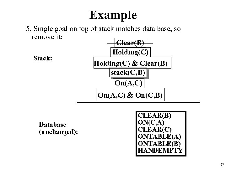 Example 5. Single goal on top of stack matches data base, so remove it: