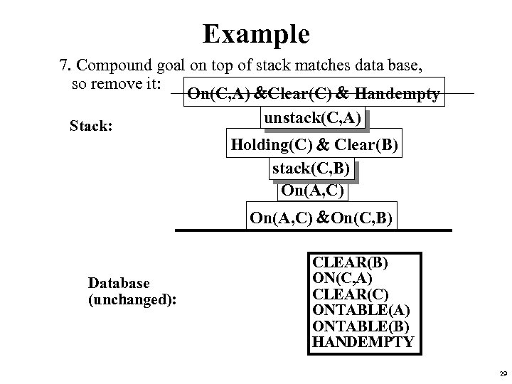 Example 7. Compound goal on top of stack matches data base, so remove it: