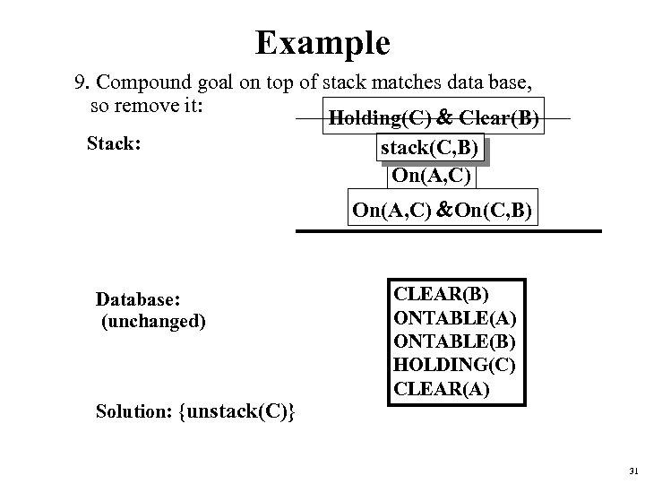 Example 9. Compound goal on top of stack matches data base, so remove it: