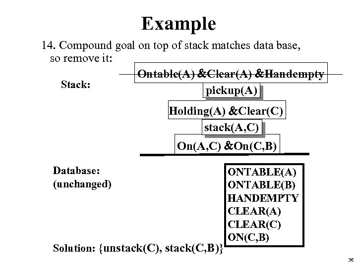 Example 14. Compound goal on top of stack matches data base, so remove it: