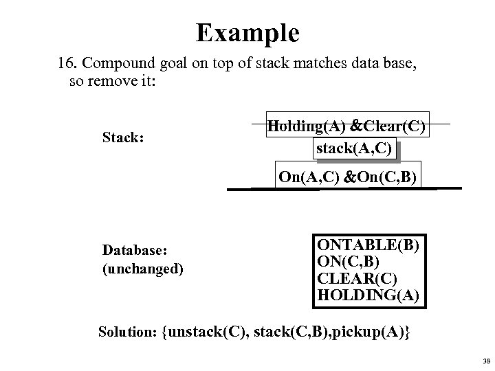 Example 16. Compound goal on top of stack matches data base, so remove it:
