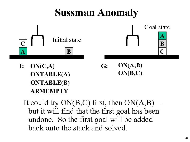 Sussman Anomaly C A Goal state A B C Initial state B I: ON(C,